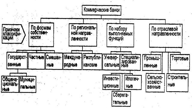 Классификация коммерческих банков по форме собственности