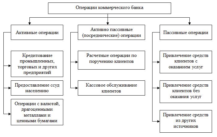 Назначение активных и пассивных операций