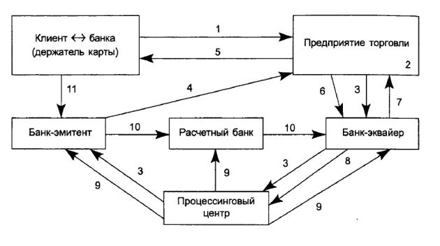 Схема расчетов с использованием банковских карт