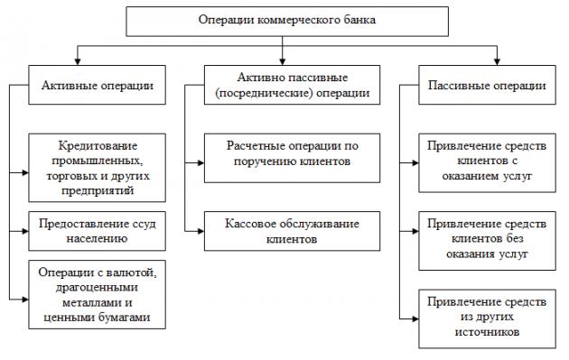 Шпаргалка банка методы пассивными операциями управления